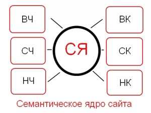 semanticheskoe-yadro-300x225